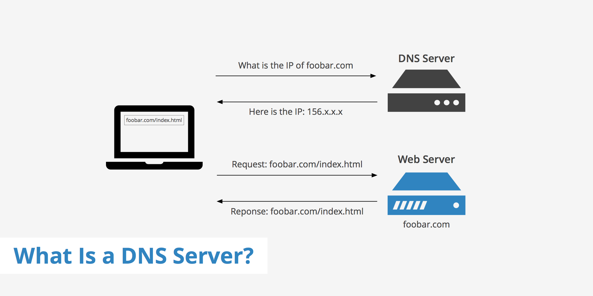 Benefits Of Using A Free Public Dns Server 187 Techlogitic