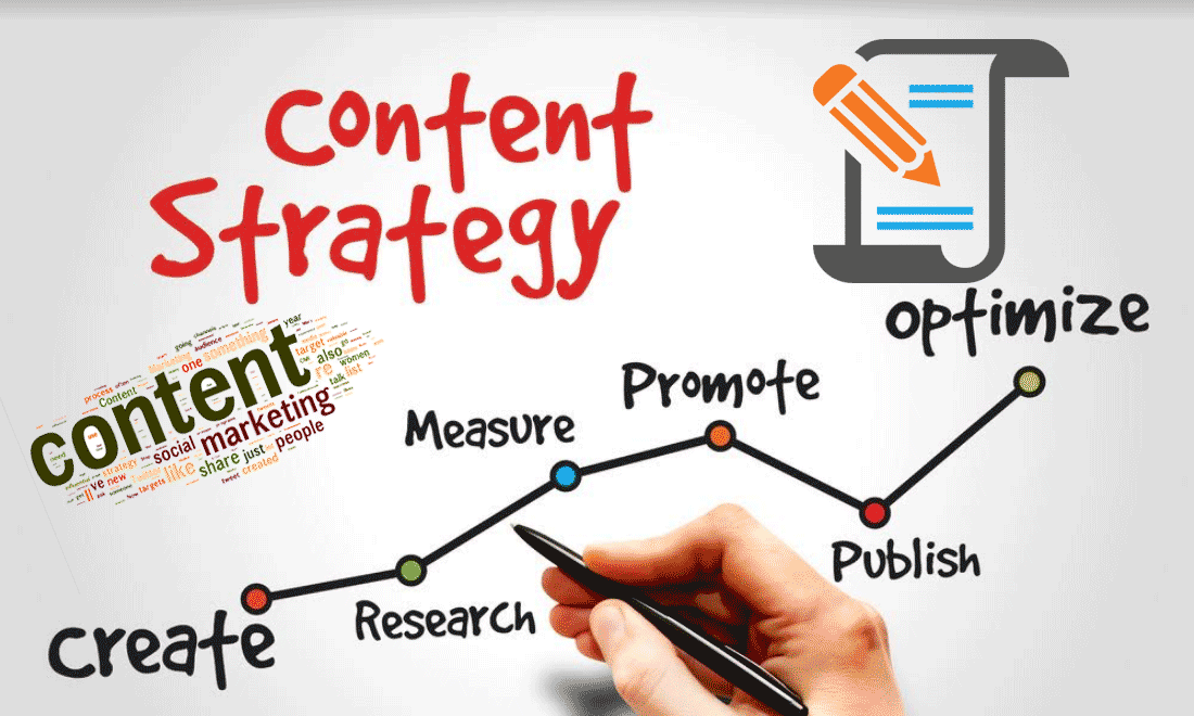 Creating a Content Marketing Strategy: The Step-by-Step Approach
