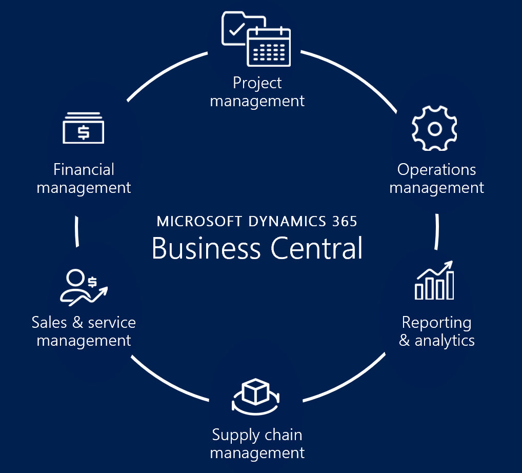 Business-Central-Application