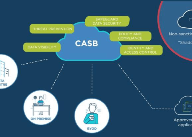 What Is CASB? And Its Top 5 Use Cases?
