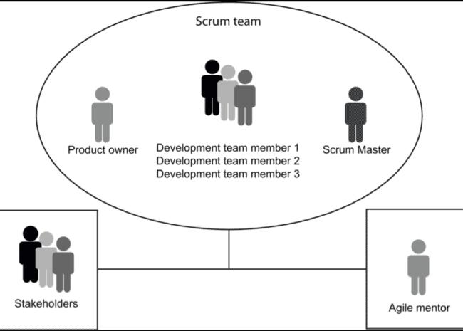 What is an Agile Scrum team?