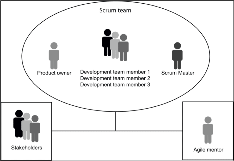 What is an Agile Scrum team?