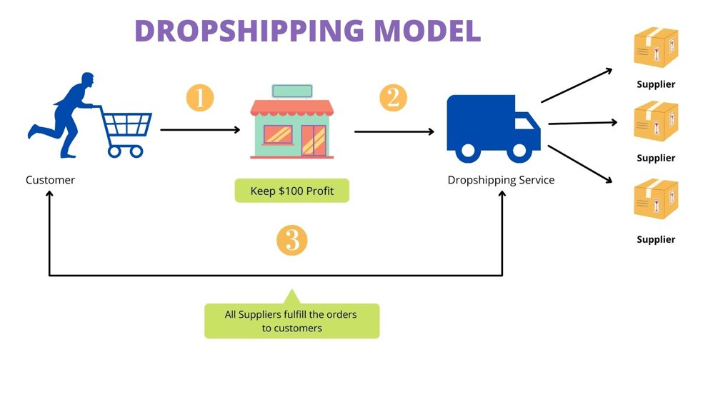 What Exactly Is a Shopify Dropshipping App?