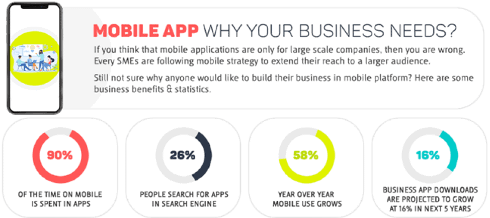 Benefits of Mobile App Development For Your Business