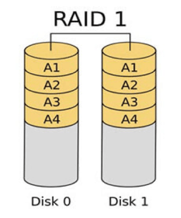 Hardware RAID 02