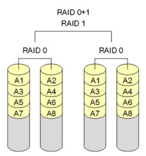 Hardware RAID 03