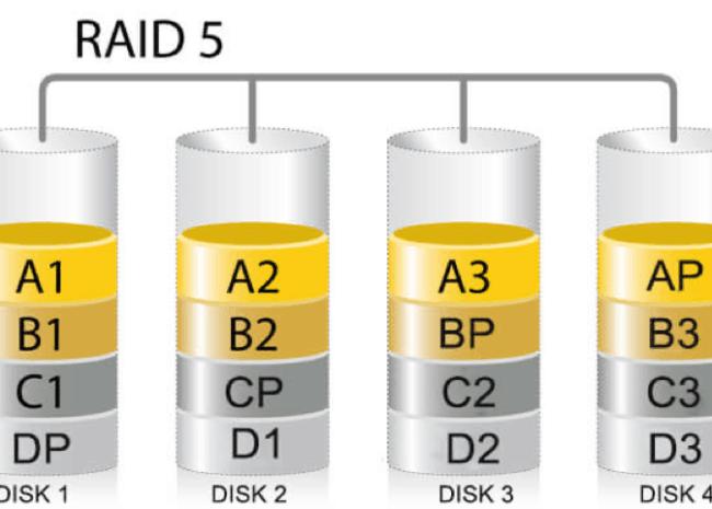 Hardware RAID 04