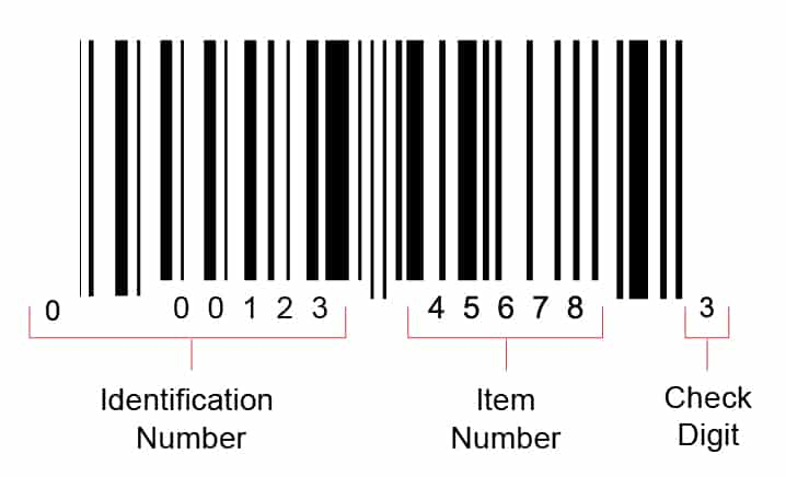 Know About Barcodes