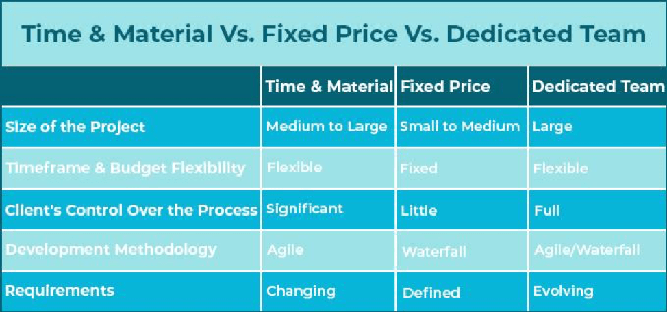 Dedicated development team Vs Fixed price Vs Time and materials engagement models